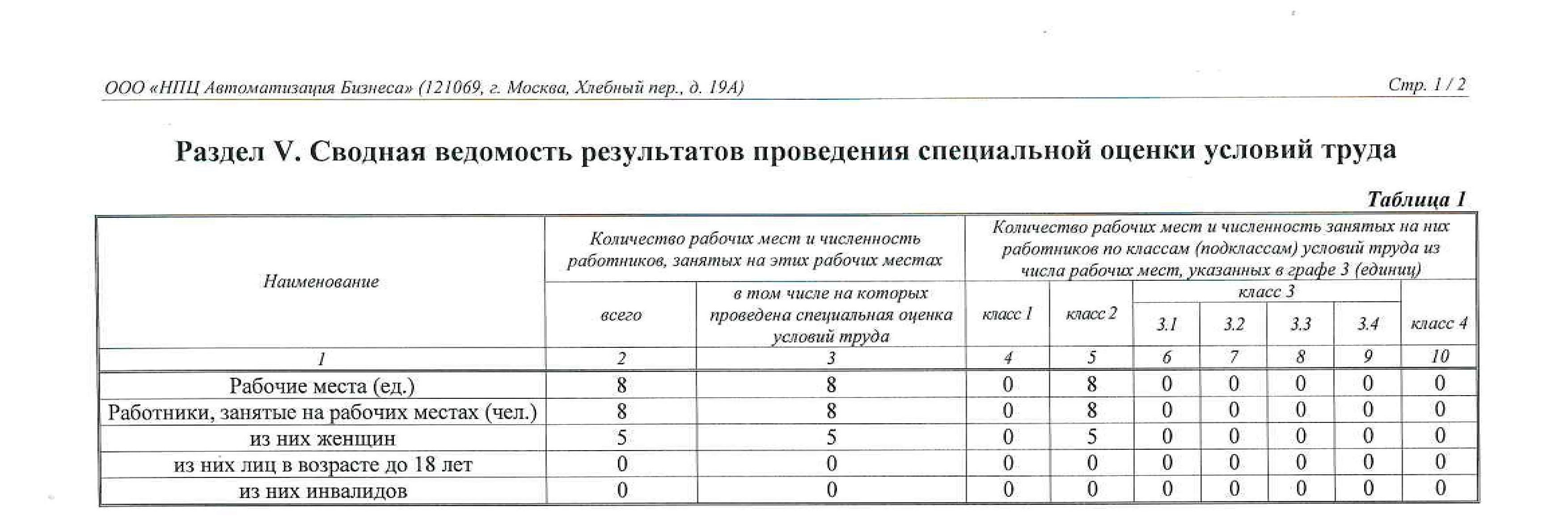 Таблица НПЦ АБ (СОУТ)